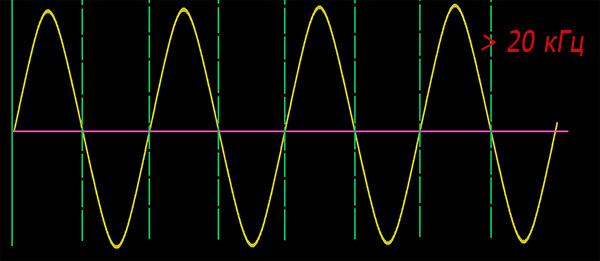 Звуковые колебания с частотой выше 20 000 Гц принято называть ультразвуковыми.